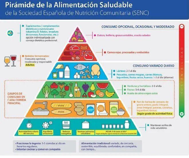 Piramida Alimentara Dieta de slabit